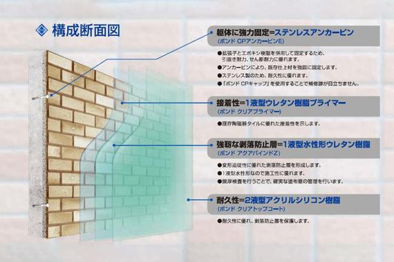 外壁複合改修溝工法